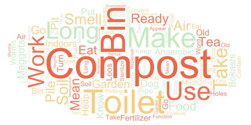 Compost Word Art